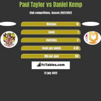 Paul Taylor vs Daniel Kemp h2h player stats