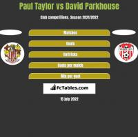 Paul Taylor vs David Parkhouse h2h player stats