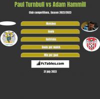 Paul Turnbull vs Adam Hammill h2h player stats
