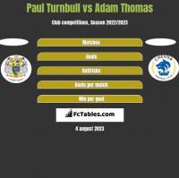 Paul Turnbull vs Adam Thomas h2h player stats