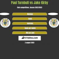 Paul Turnbull vs Jake Kirby h2h player stats