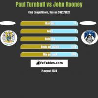 Paul Turnbull vs John Rooney h2h player stats