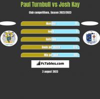 Paul Turnbull vs Josh Kay h2h player stats