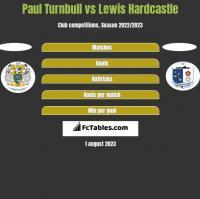 Paul Turnbull vs Lewis Hardcastle h2h player stats