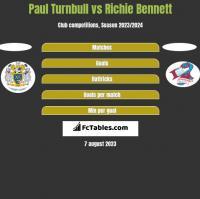 Paul Turnbull vs Richie Bennett h2h player stats