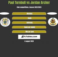 Paul Turnbull vs Jordan Archer h2h player stats