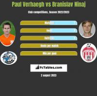 Paul Verhaegh vs Branislav Ninaj h2h player stats