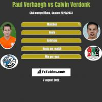 Paul Verhaegh vs Calvin Verdonk h2h player stats