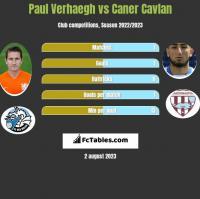 Paul Verhaegh vs Caner Cavlan h2h player stats