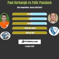 Paul Verhaegh vs Felix Passlack h2h player stats