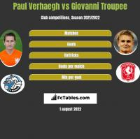 Paul Verhaegh vs Giovanni Troupee h2h player stats