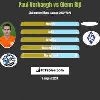 Paul Verhaegh vs Glenn Bijl h2h player stats