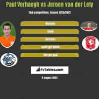 Paul Verhaegh vs Jeroen van der Lely h2h player stats