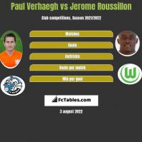 Paul Verhaegh vs Jerome Roussillon h2h player stats