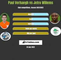 Paul Verhaegh vs Jetro Willems h2h player stats