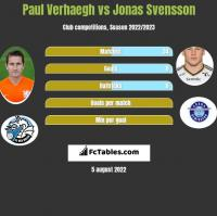 Paul Verhaegh vs Jonas Svensson h2h player stats