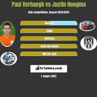 Paul Verhaegh vs Justin Hoogma h2h player stats