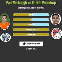 Paul Verhaegh vs Keziah Veendorp h2h player stats