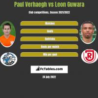 Paul Verhaegh vs Leon Guwara h2h player stats