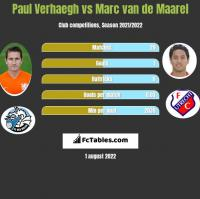Paul Verhaegh vs Marc van de Maarel h2h player stats