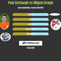 Paul Verhaegh vs Miguel Araujo h2h player stats