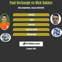 Paul Verhaegh vs Nick Bakker h2h player stats
