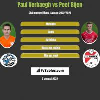 Paul Verhaegh vs Peet Bijen h2h player stats