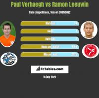 Paul Verhaegh vs Ramon Leeuwin h2h player stats