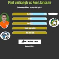 Paul Verhaegh vs Roel Janssen h2h player stats