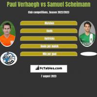 Paul Verhaegh vs Samuel Scheimann h2h player stats