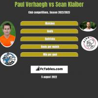 Paul Verhaegh vs Sean Klaiber h2h player stats