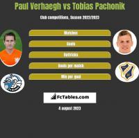Paul Verhaegh vs Tobias Pachonik h2h player stats