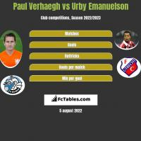 Paul Verhaegh vs Urby Emanuelson h2h player stats
