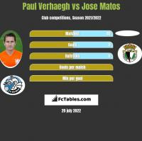 Paul Verhaegh vs Jose Matos h2h player stats