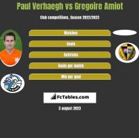 Paul Verhaegh vs Gregoire Amiot h2h player stats