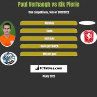 Paul Verhaegh vs Kik Pierie h2h player stats