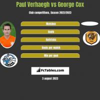 Paul Verhaegh vs George Cox h2h player stats