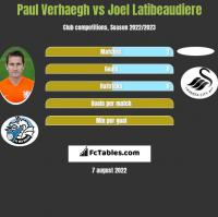 Paul Verhaegh vs Joel Latibeaudiere h2h player stats