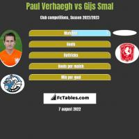 Paul Verhaegh vs Gijs Smal h2h player stats