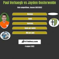 Paul Verhaegh vs Jayden Oosterwolde h2h player stats
