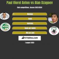 Paul Viorel Anton vs Alan Dzagoev h2h player stats