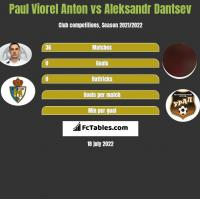Paul Viorel Anton vs Aleksandr Dantsev h2h player stats