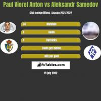 Paul Viorel Anton vs Aleksandr Samedov h2h player stats
