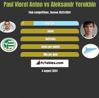 Paul Viorel Anton vs Aleksandr Yerokhin h2h player stats