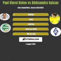 Paul Viorel Anton vs Aleksandru Gatcan h2h player stats