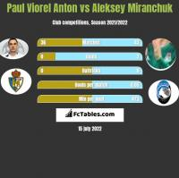 Paul Viorel Anton vs Aleksey Miranchuk h2h player stats
