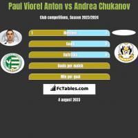 Paul Viorel Anton vs Andrea Chukanov h2h player stats