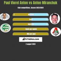 Paul Viorel Anton vs Anton Miranchuk h2h player stats