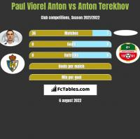 Paul Viorel Anton vs Anton Terekhov h2h player stats