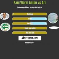 Paul Viorel Anton vs Ari h2h player stats